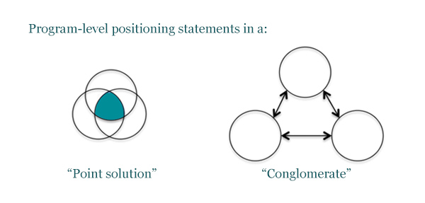 Program-level positioning statements