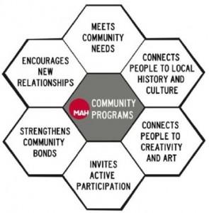 MAH_Community_Design_Honeycomb