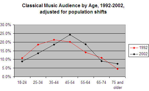 age of audience -- my chart from NEA data.jpg