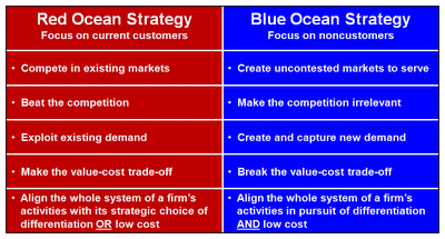 red-ocean-blue-ocean strategies