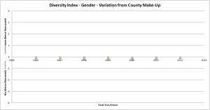 diversityindex_gender