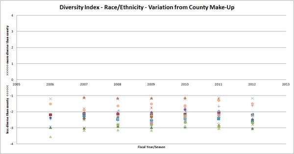 diversityindex_race