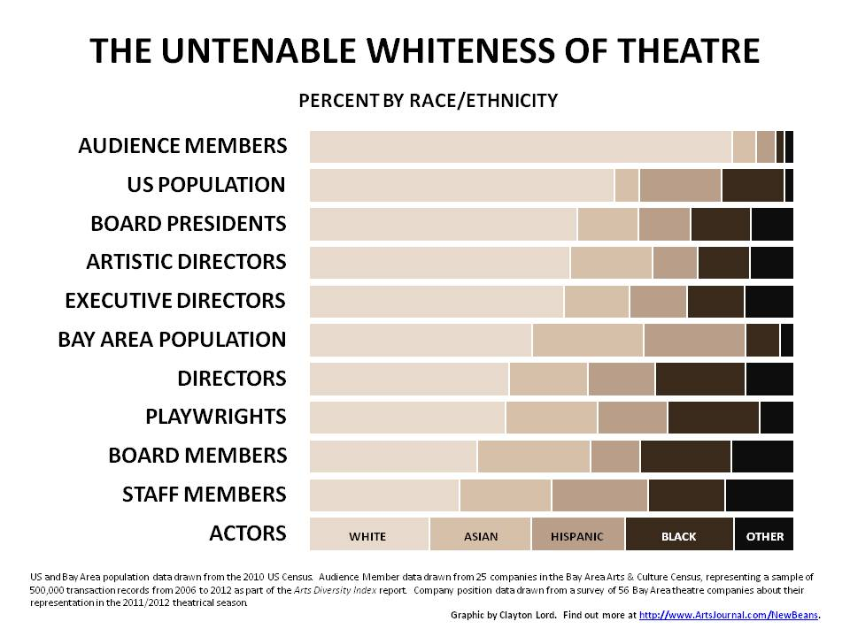 The Untenable Whiteness of Theatre