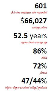LAA_salary_stats