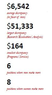 LAA_salary_stats_2