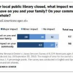 Pew Poll: Americans LOVE Their Public Libraries