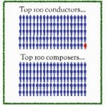 By The Numbers: 2013 In Classical Music