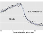 Facebook Knows More About When You're Falling In Love Than You Do
