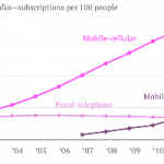 More People Now Have Cellphones Than Have Ever Had Landlines