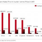 Report: $66 Billion Of Art Sold Last Year