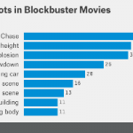 Analyzing Blockbuster Movies – Here Are The Data