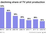 Milestone: More TV Pilots Shot IN New York Than In LA
