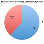Demographics Of ARTnews' Biggest Collectors' List