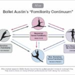 "Austin Ballet's ""Familiarity"" Problem And How It Learned To Connect With New Audiences"