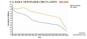newspapers_readership-decline blog