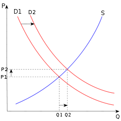Supply and demand curve from Wikipedia commons